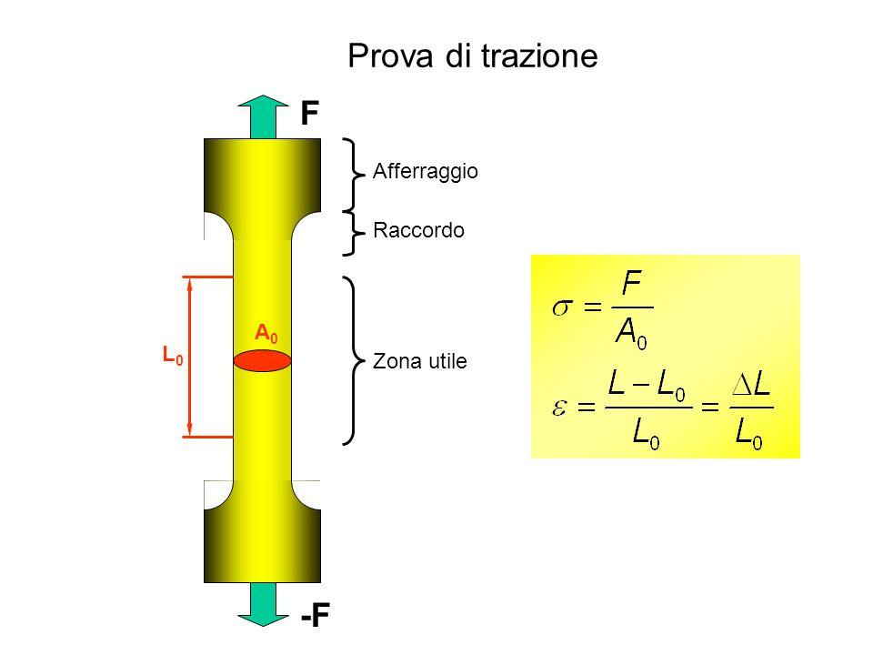 Prova di trazione E y UTS Prova di trazione a fraddo di materiali metallici Deformazione elastica Deformazione plastica Incrudimento Strizione