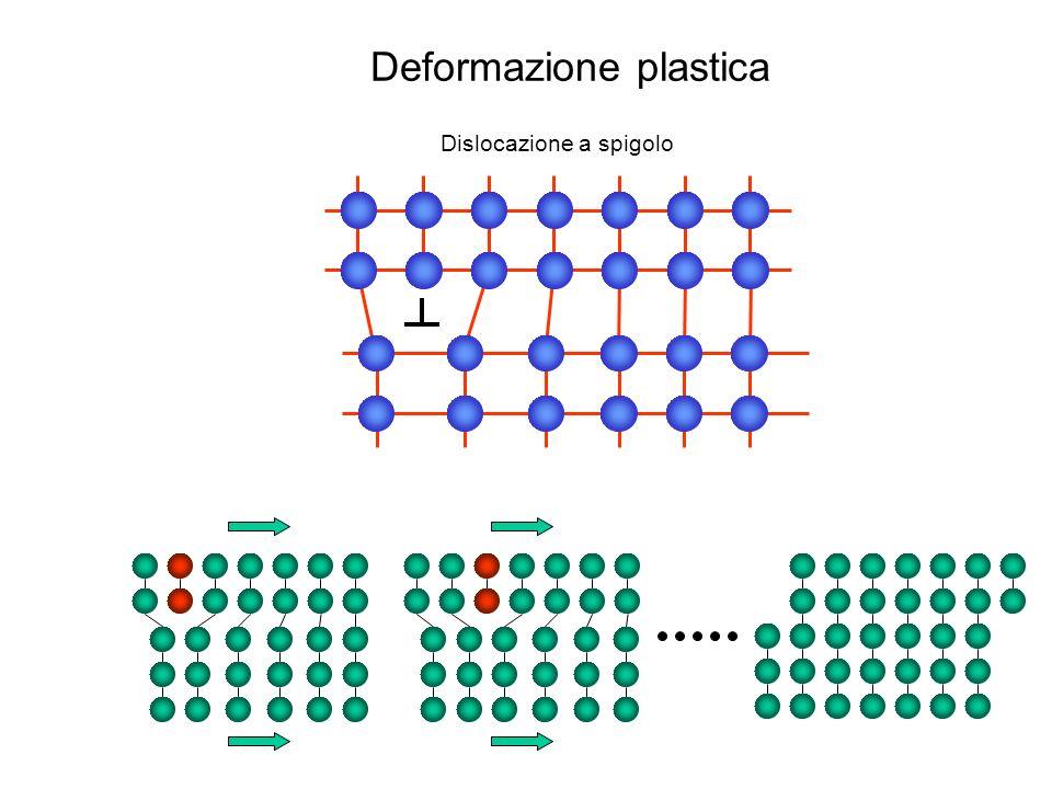 Deformazione plastica A0A0 A F -F