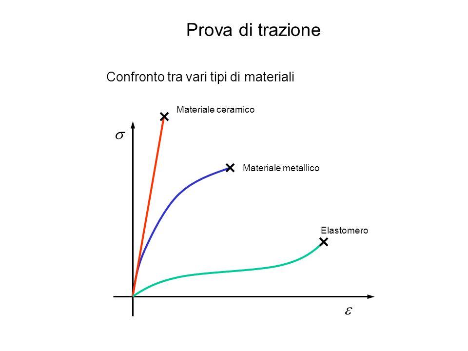 Sforzo e deformazione Tali valori sono dati dalle seguenti relazioni: Lultima espressione può essere facilmente ricavata supponendo costante il volume del materiale interessato.
