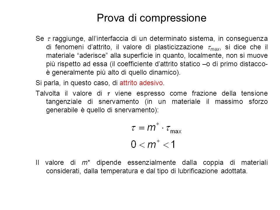 Prova di compressione m*=0 m*=0.5 m*=1
