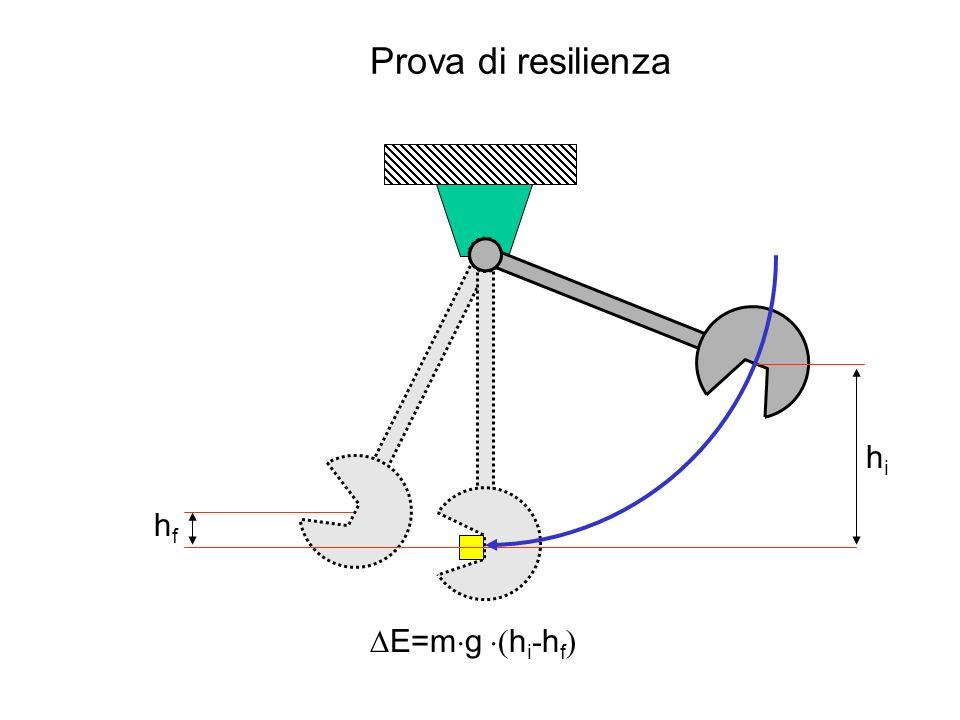 Prova di resilienza Caratteristiche del provino e dellintaglio e stabilite dalle norme Possibilità di applicare sensori di forza al percussore Resilienza = energia assorbita per unità di area Determinazione della temperatura di transizione duttile-fragile T J/mm 2