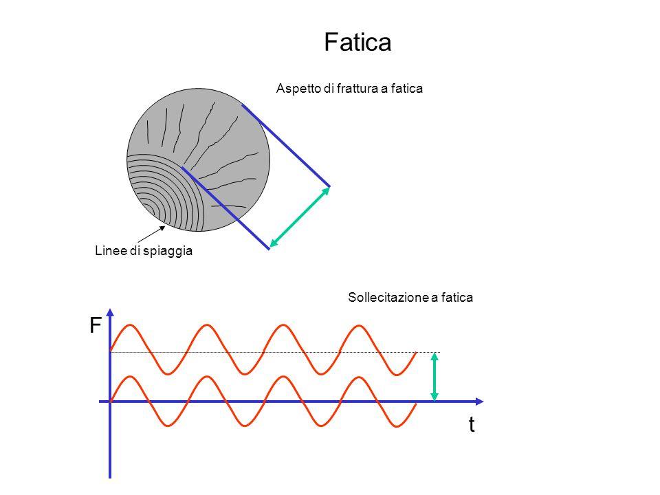 Fatica MPa ] N (log) Grafici -N Leghe Al Limite di fatica Acciaio