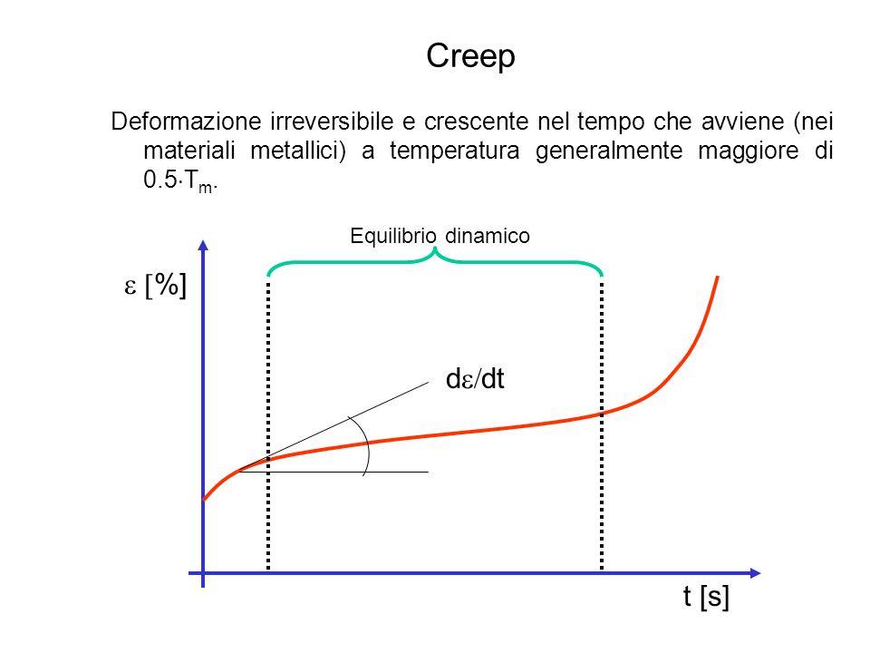 Creep Nei materiali polimerici si ha scorrimento viscoelastico se la temperatura è maggiore di quella di transizione vetrosa (T g ).