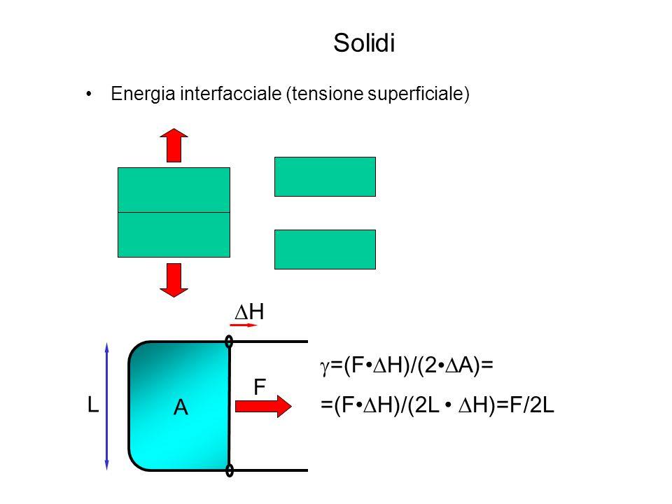 Solidi Tensione superficiale: concetto ricorrente (bagnabilità, solidificazione, b.d.g., dislocazioni, ecc.).