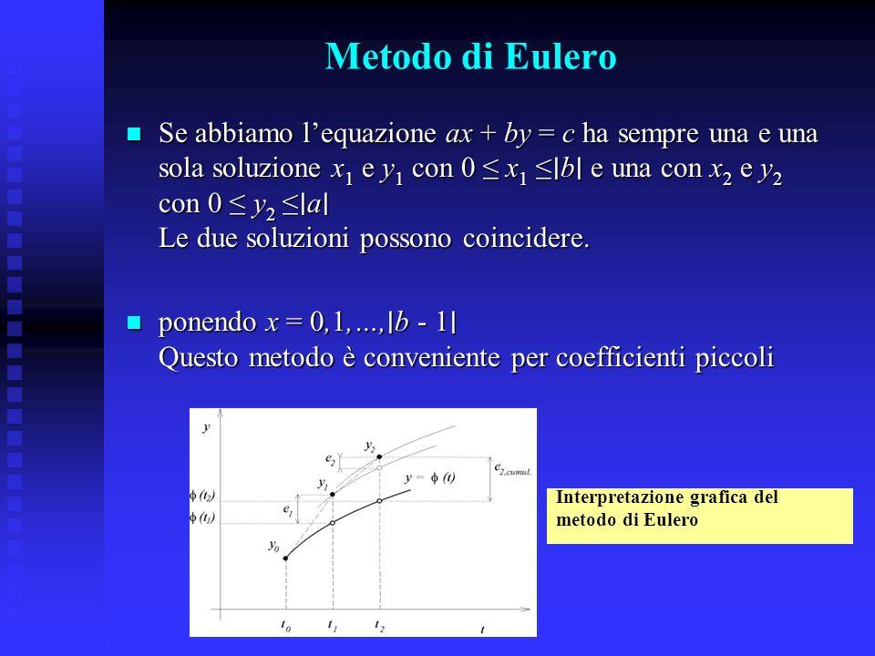 Metodo di Eulero Se abbiamo lequazione ax + by = c ha sempre una e una sola soluzione x 1 e y 1 con 0 x 1 b e una con x 2 e y 2 con 0 y 2 a Le due sol