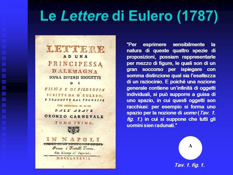 Le Lettere di Eulero (1787) Per esprimere sensibilmente la natura di queste quattro spezie di proposizioni, possiam rappresentarle per mezzo di figure
