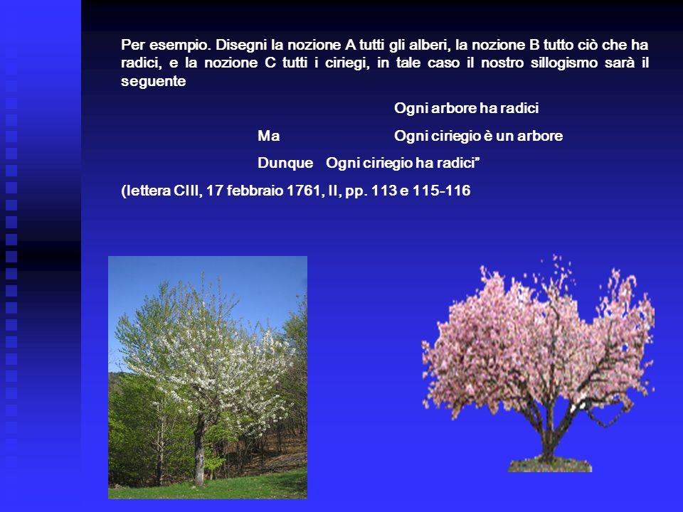 Per esempio. Disegni la nozione A tutti gli alberi, la nozione B tutto ciò che ha radici, e la nozione C tutti i ciriegi, in tale caso il nostro sillo