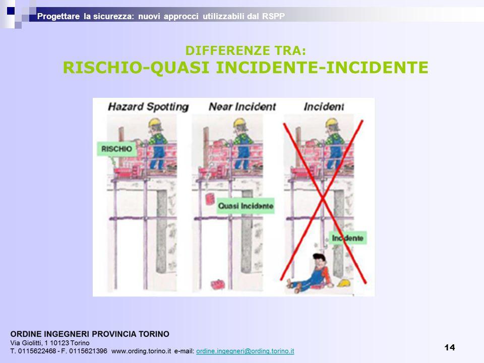 14 Progettare la sicurezza: nuovi approcci utilizzabili dal RSPP DIFFERENZE TRA: RISCHIO-QUASI INCIDENTE-INCIDENTE