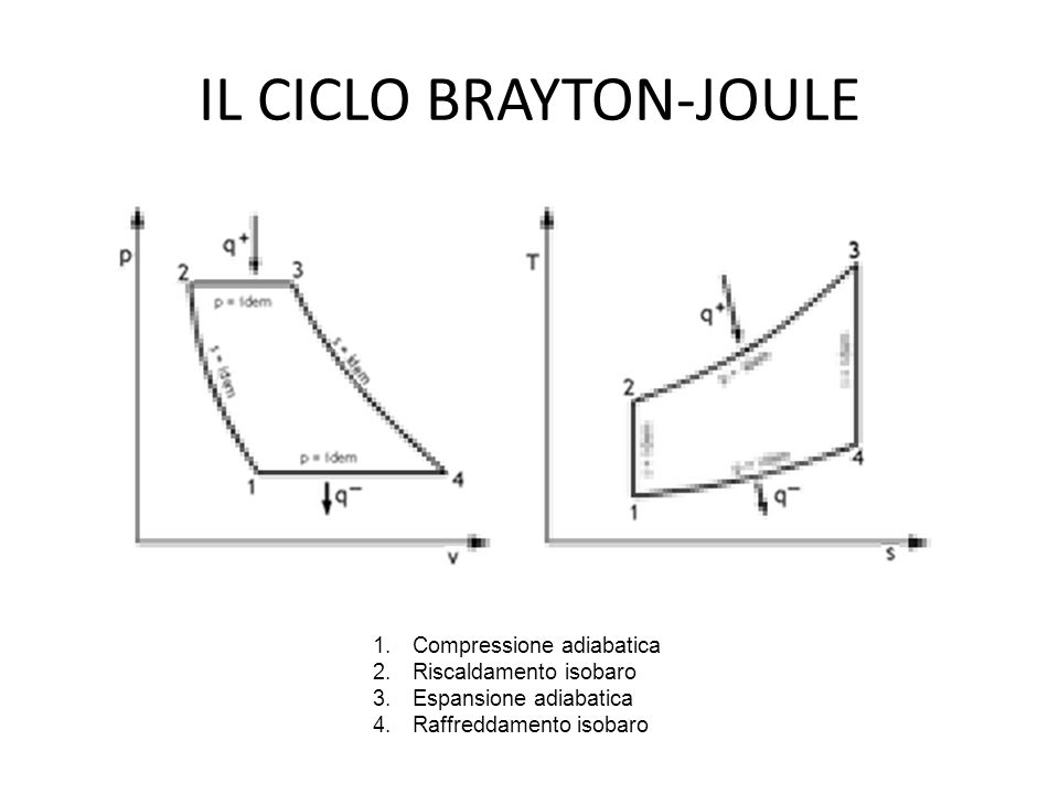 IL CICLO BRAYTON-JOULE 1.Compressione adiabatica 2.Riscaldamento isobaro 3.Espansione adiabatica 4.Raffreddamento isobaro