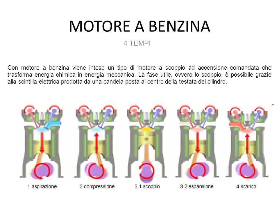 MOTORE A BENZINA Con motore a benzina viene inteso un tipo di motore a scoppio ad accensione comandata che trasforma energia chimica in energia meccan