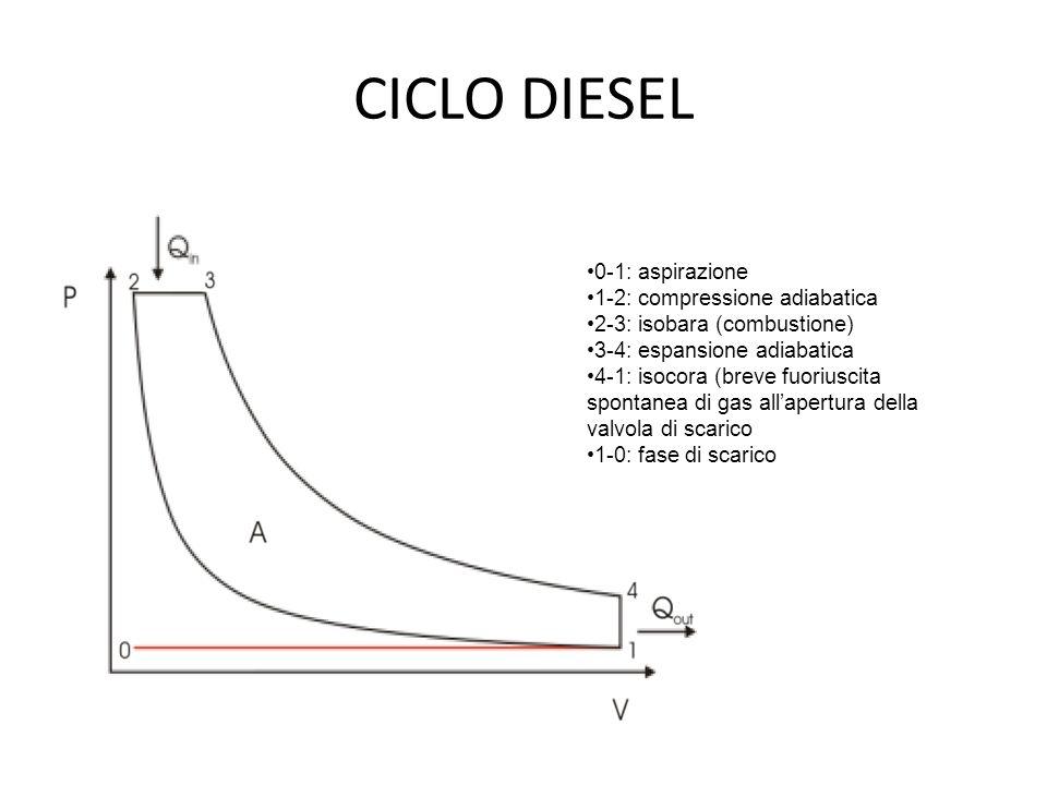 CICLO DIESEL 0-1: aspirazione 1-2: compressione adiabatica 2-3: isobara (combustione) 3-4: espansione adiabatica 4-1: isocora (breve fuoriuscita spont
