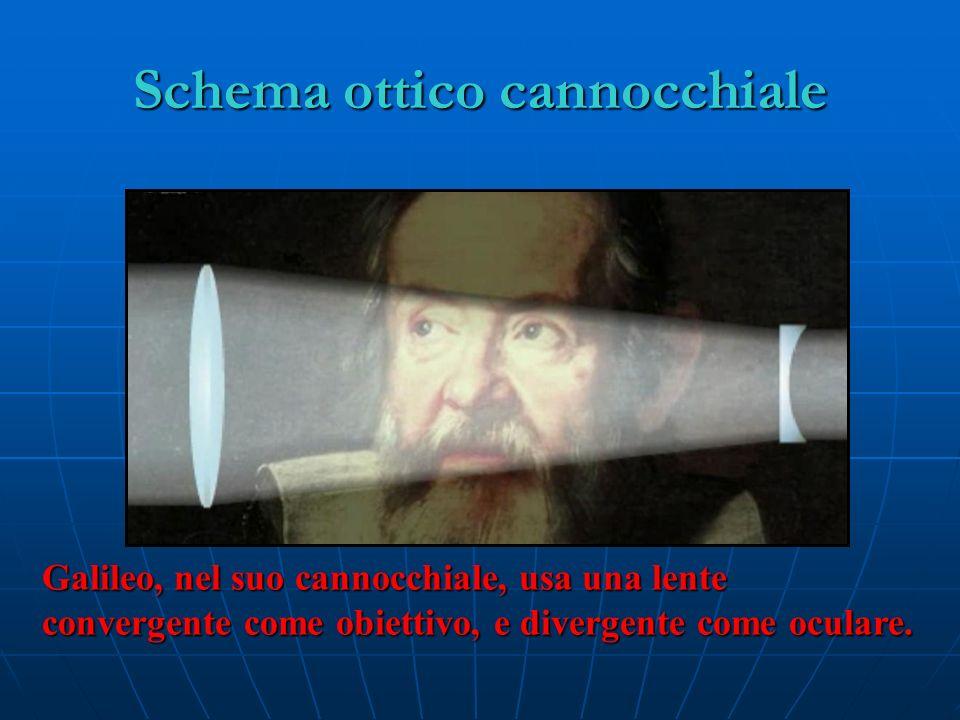Schema ottico cannocchiale Galileo, nel suo cannocchiale, usa una lente convergente come obiettivo, e divergente come oculare.