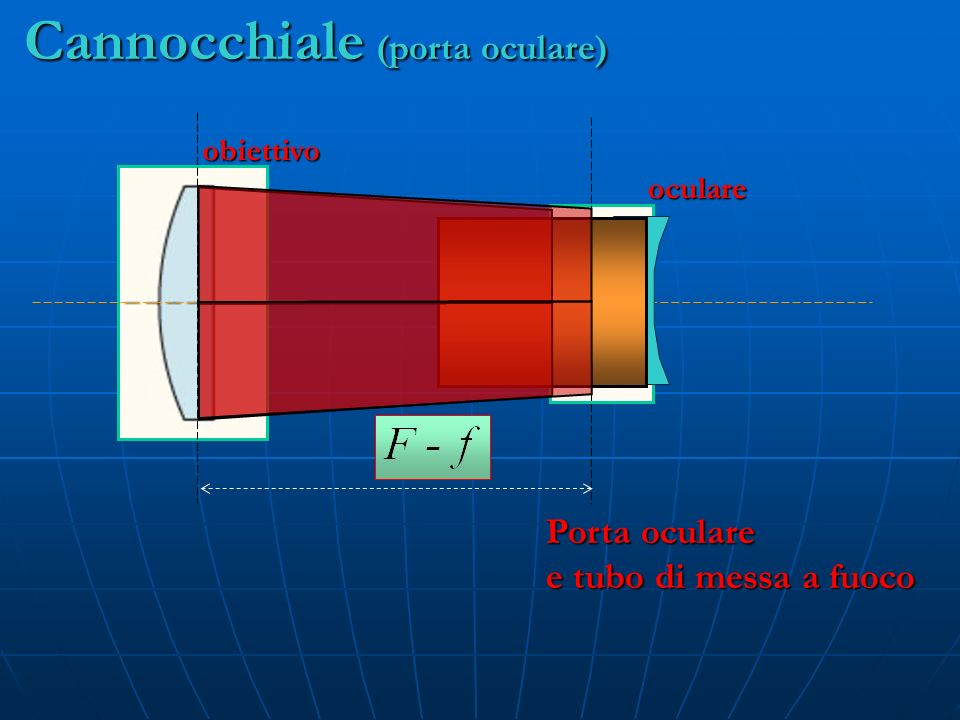 obiettivo oculare Cannocchiale (porta oculare) Porta oculare e tubo di messa a fuoco