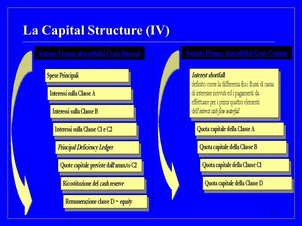 12 La Capital Structure (IV)