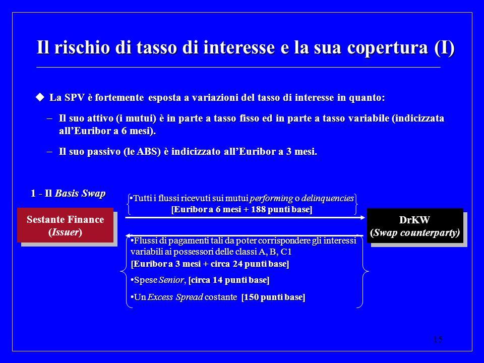 15 Il rischio di tasso di interesse e la sua copertura (I) La SPV è fortemente esposta a variazioni del tasso di interesse in quanto: La SPV è forteme