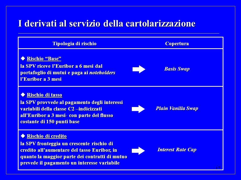 17 I derivati al servizio della cartolarizzazione Interest Rate Cap Rischio di credito Rischio di credito la SPV fronteggia un crescente rischio di cr