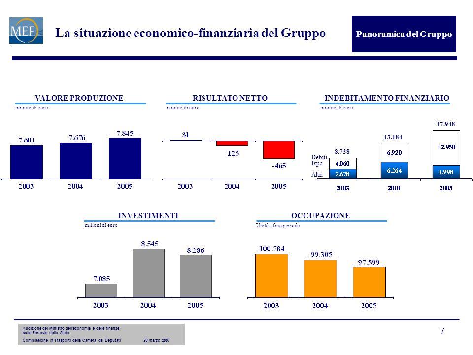 Audizione del Ministro delleconomia e delle finanze sulle Ferrovie dello Stato Commissione IX Trasporti della Camera dei Deputati28 marzo 2007 7 La situazione economico-finanziaria del Gruppo Panoramica del Gruppo VALORE PRODUZIONERISULTATO NETTO INVESTIMENTIOCCUPAZIONE milioni di euro Unità a fine periodo Debiti Ispa INDEBITAMENTO FINANZIARIO milioni di euro Altri 8.738 13.184 17.948