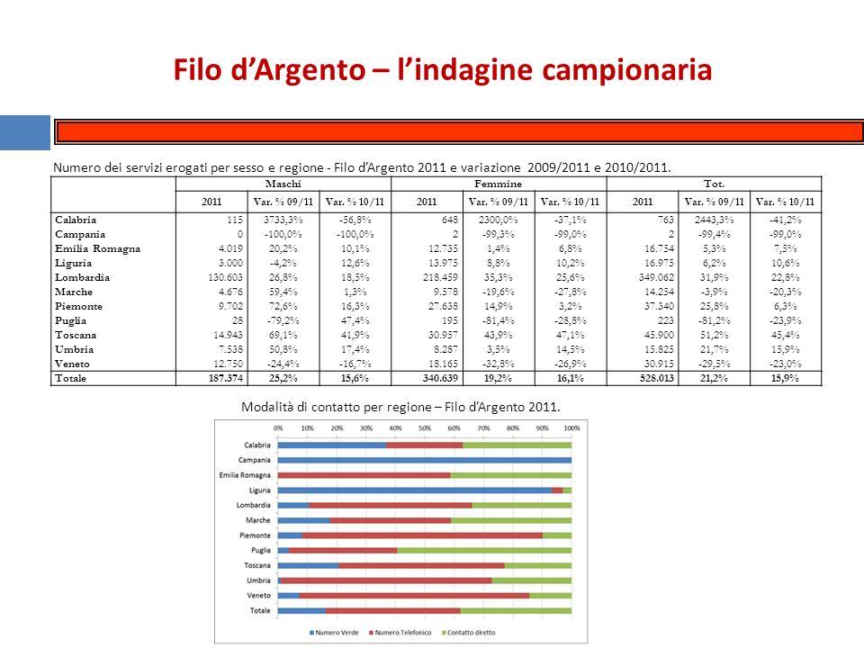 Filo dArgento – lindagine campionaria Numero dei servizi erogati per sesso e regione - Filo dArgento 2011 e variazione 2009/2011 e 2010/2011.