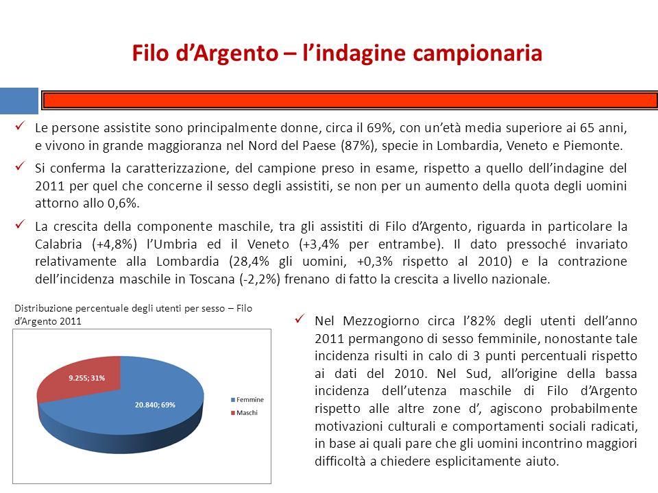 Filo dArgento – lindagine campionaria Le persone assistite sono principalmente donne, circa il 69%, con unetà media superiore ai 65 anni, e vivono in grande maggioranza nel Nord del Paese (87%), specie in Lombardia, Veneto e Piemonte.