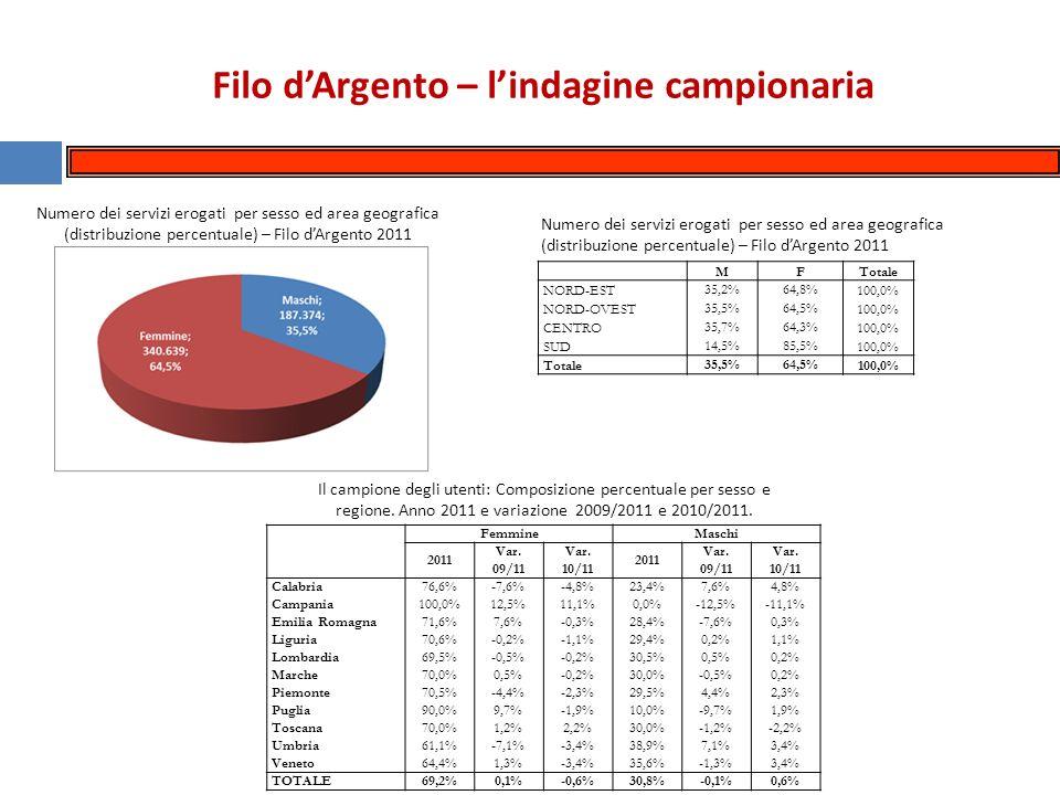 Filo dArgento – lindagine campionaria Numero dei servizi erogati per sesso ed area geografica (distribuzione percentuale) – Filo dArgento 2011 MFTotale NORD-EST 35,2%64,8% 100,0% NORD-OVEST 35,5%64,5% 100,0% CENTRO 35,7%64,3% 100,0% SUD 14,5%85,5% 100,0% Totale 35,5%64,5% 100,0% Il campione degli utenti: Composizione percentuale per sesso e regione.
