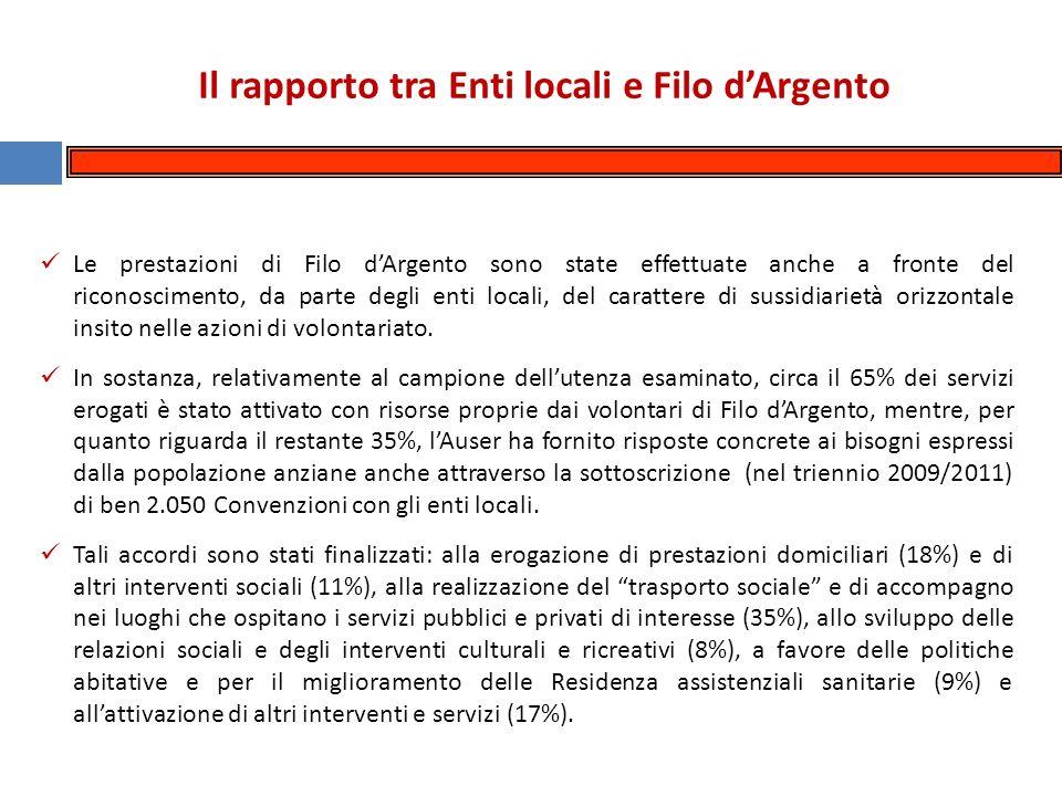 Le prestazioni di Filo dArgento sono state effettuate anche a fronte del riconoscimento, da parte degli enti locali, del carattere di sussidiarietà orizzontale insito nelle azioni di volontariato.
