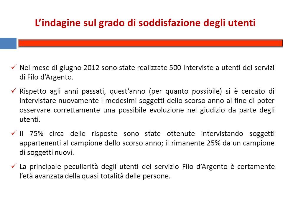 Lindagine sul grado di soddisfazione degli utenti Nel mese di giugno 2012 sono state realizzate 500 interviste a utenti dei servizi di Filo dArgento.