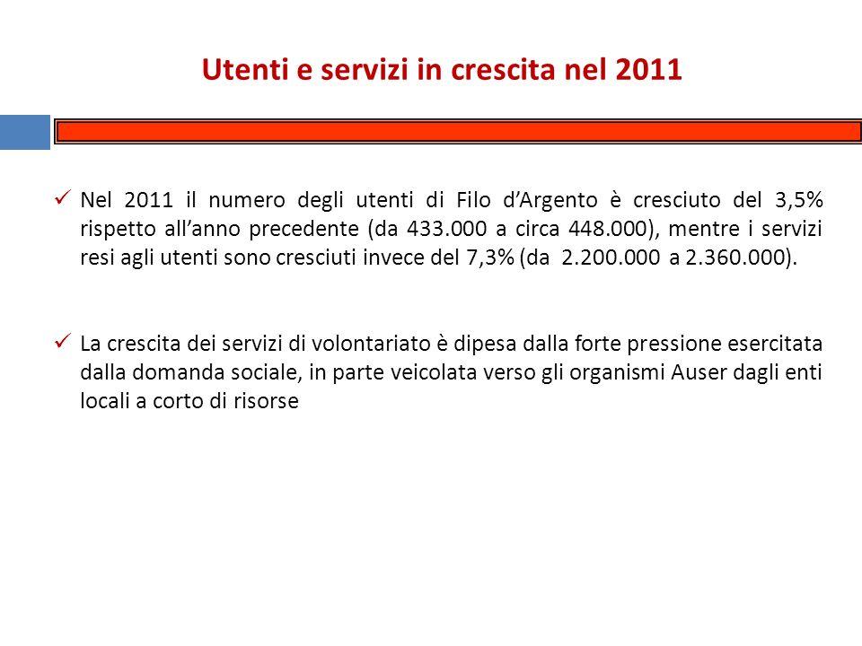 Utenti e servizi in crescita nel 2011 Nel 2011 il numero degli utenti di Filo dArgento è cresciuto del 3,5% rispetto allanno precedente (da 433.000 a circa 448.000), mentre i servizi resi agli utenti sono cresciuti invece del 7,3% (da 2.200.000 a 2.360.000).