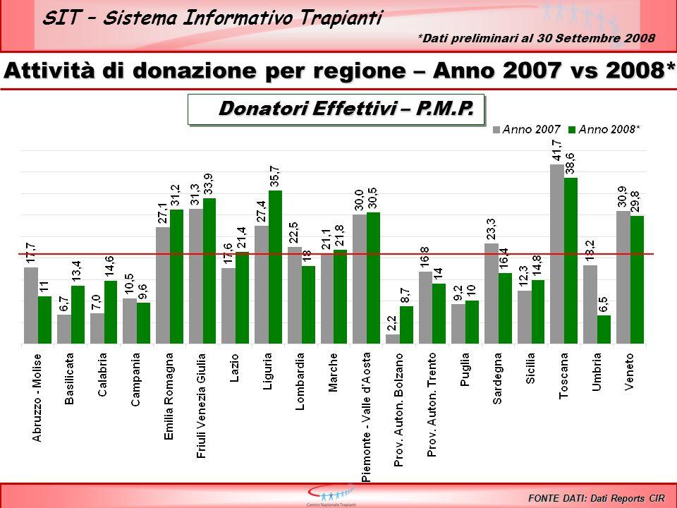 SIT – Sistema Informativo Trapianti Donatori Effettivi – P.M.P. Donatori Effettivi – P.M.P. Attività di donazione per regione – Anno 2007 vs 2008* FON