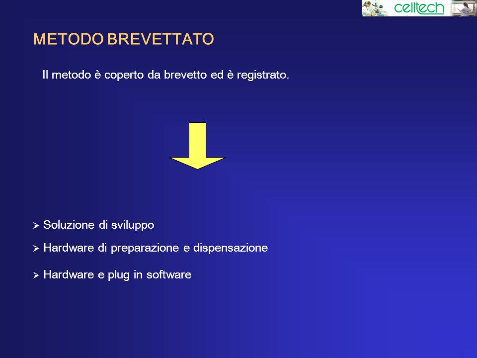 METODO BREVETTATO Il metodo è coperto da brevetto ed è registrato. Soluzione di sviluppo Hardware di preparazione e dispensazione Hardware e plug in s