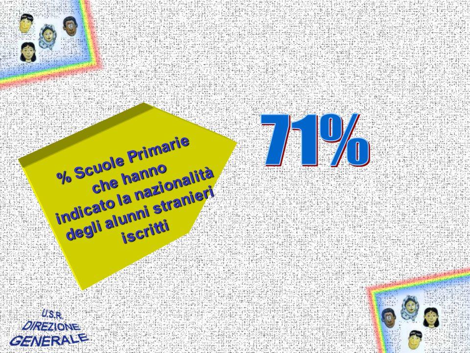 % Scuole Primarie che hanno indicato la nazionalità degli alunni stranieri iscritti