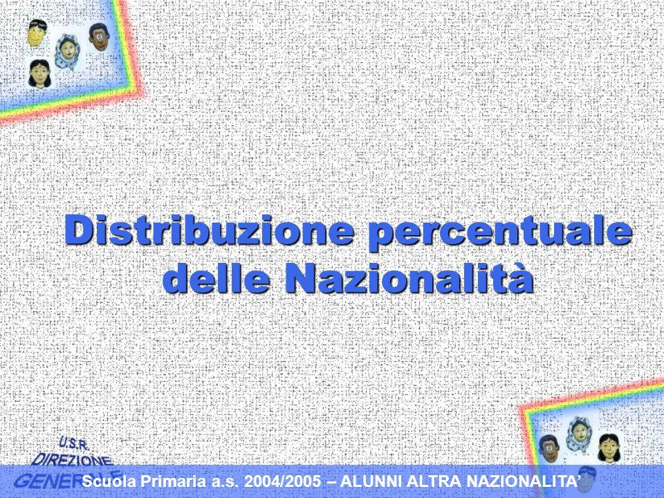 Distribuzione percentuale delle Nazionalità Scuola Primaria a.s.