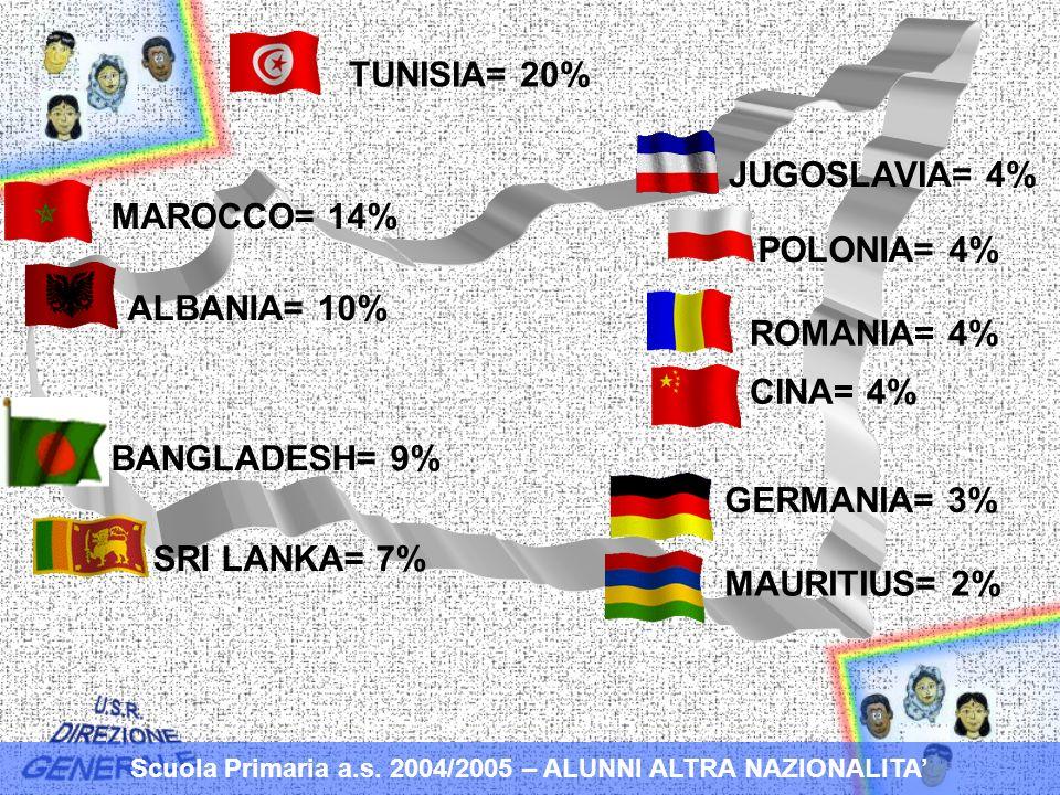 TUNISIA= 20% MAROCCO= 14% ALBANIA= 10% BANGLADESH= 9% SRI LANKA= 7% JUGOSLAVIA= 4% POLONIA= 4% ROMANIA= 4% CINA= 4% GERMANIA= 3% MAURITIUS= 2% Scuola Primaria a.s.