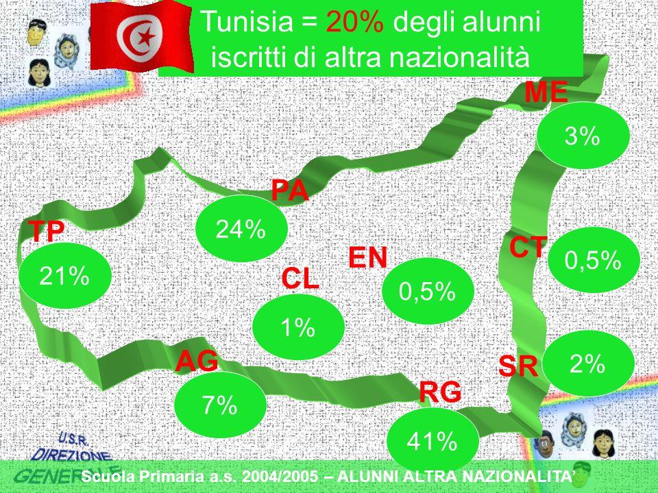 TP PA ME CT EN CL AG RG SR Tunisia = 20% degli alunni iscritti di altra nazionalità 7% 41% 1% 0,5% 21% 24% 2% 3% 0,5% Scuola Primaria a.s.