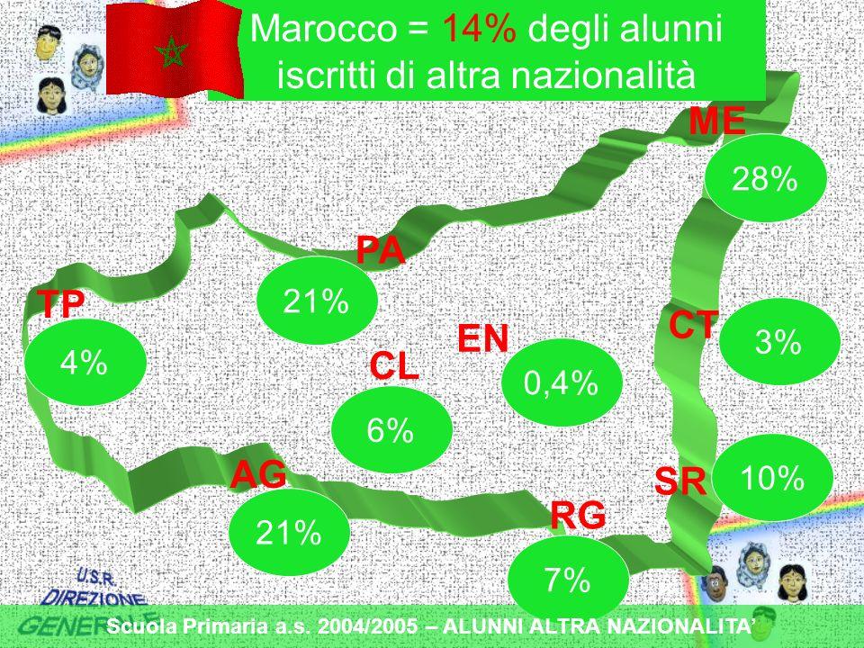 TP PA ME CT EN CL AG RG SR 21% 7% 6% 0,4% 4% 21% 10% 28% 3% Marocco = 14% degli alunni iscritti di altra nazionalità Scuola Primaria a.s.