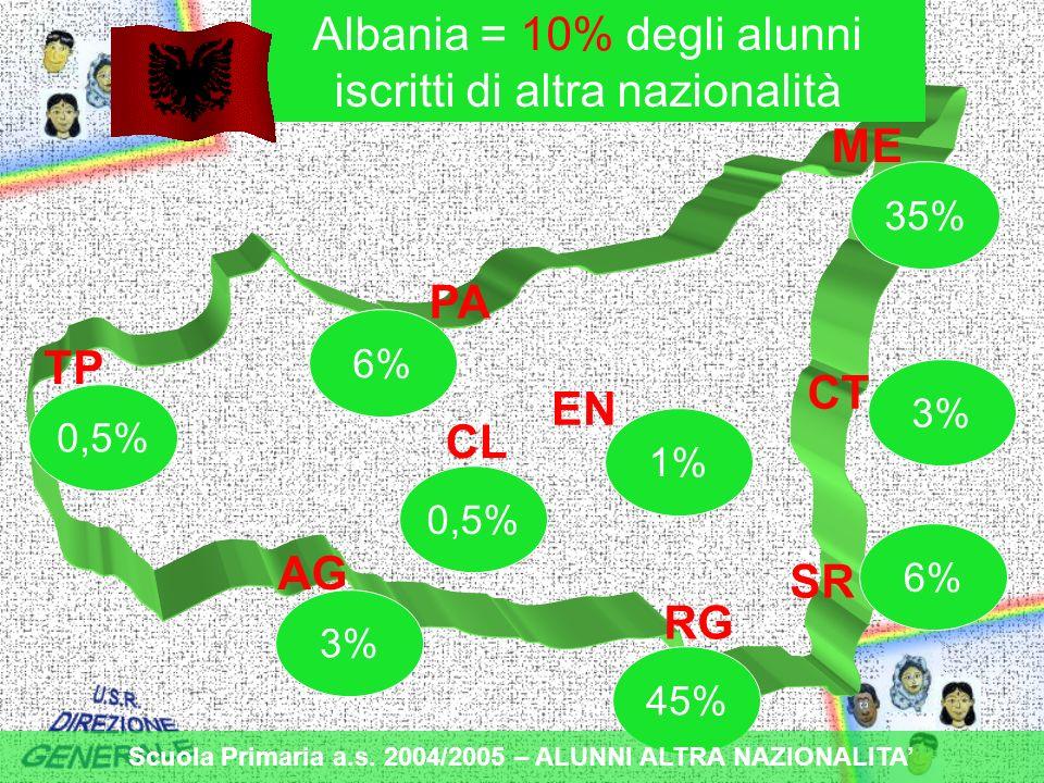 TP PA ME CT EN CL AG RG SR 3% 45% 0,5% 1% 0,5% 6% 35% 3% Albania = 10% degli alunni iscritti di altra nazionalità Scuola Primaria a.s.