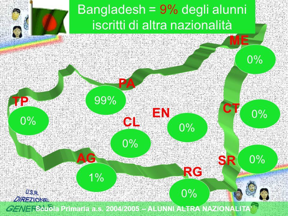 TP PA ME CT EN CL AG RG SR 1% 0% 99% 0% Bangladesh = 9% degli alunni iscritti di altra nazionalità Scuola Primaria a.s.