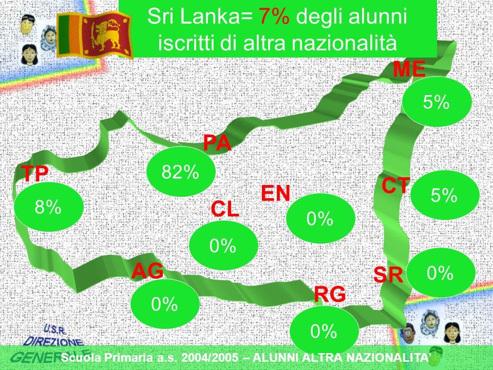 TP PA ME CT EN CL AG RG SR 0% 8% 82% 0% 5% Sri Lanka= 7% degli alunni iscritti di altra nazionalità Scuola Primaria a.s.