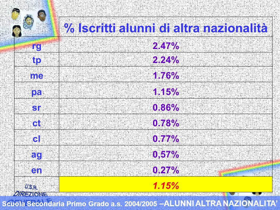 % Iscritti alunni di altra nazionalità rg2.47% tp2.24% me1.76% pa1.15% sr0.86% ct0.78% cl0.77% ag0,57% en0.27% 1.15% Scuola Secondaria Primo Grado a.s.