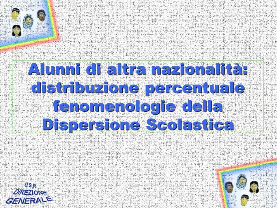 Alunni di altra nazionalità: distribuzione percentuale fenomenologie della Dispersione Scolastica