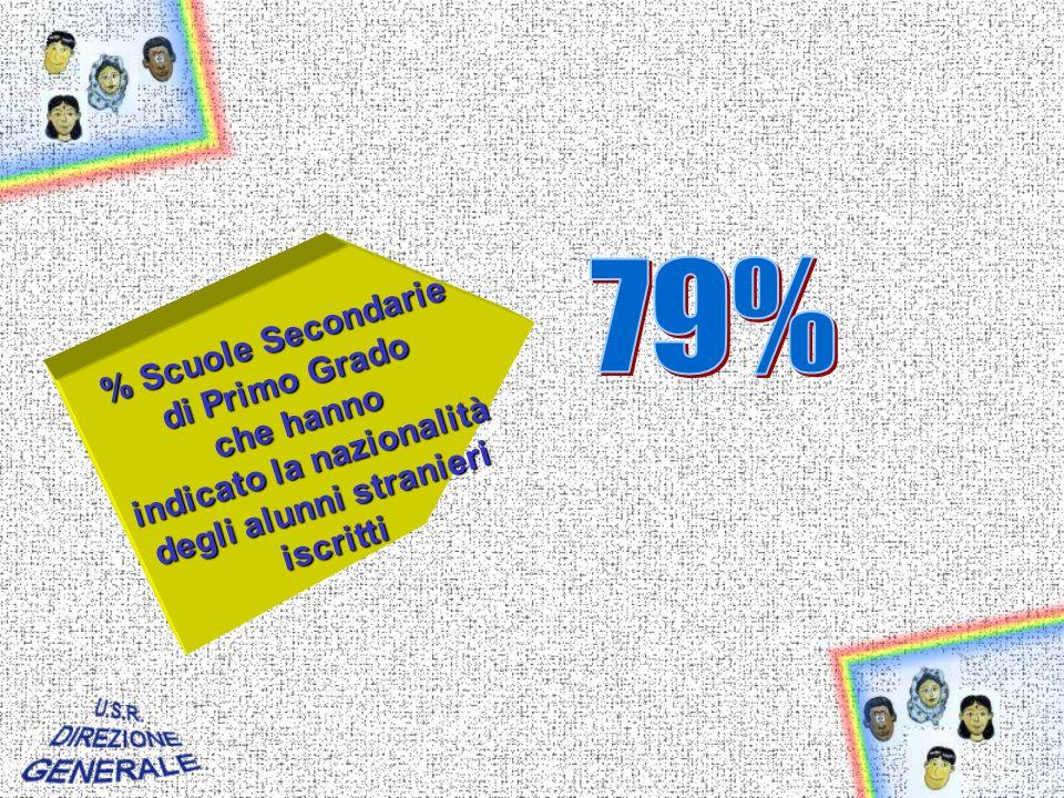 % Scuole Secondarie di Primo Grado che hanno indicato la nazionalità degli alunni stranieri iscritti