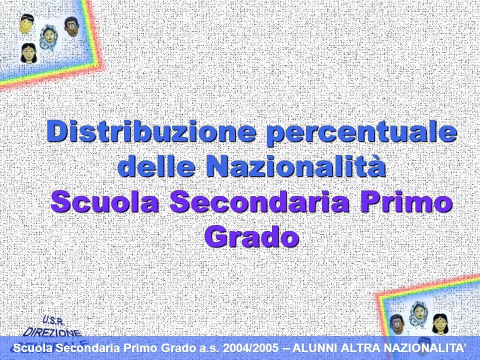 Distribuzione percentuale delle Nazionalità Scuola Secondaria Primo Grado Scuola Secondaria Primo Grado a.s.