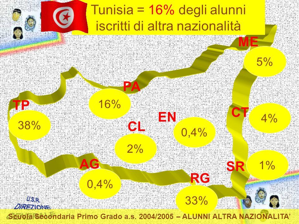 TP PA ME CT EN CL AG RG SR Tunisia = 16% degli alunni iscritti di altra nazionalità 0,4% 33% 2% 0,4% 38% 16% 1% 5% 4% Scuola Secondaria Primo Grado a.s.