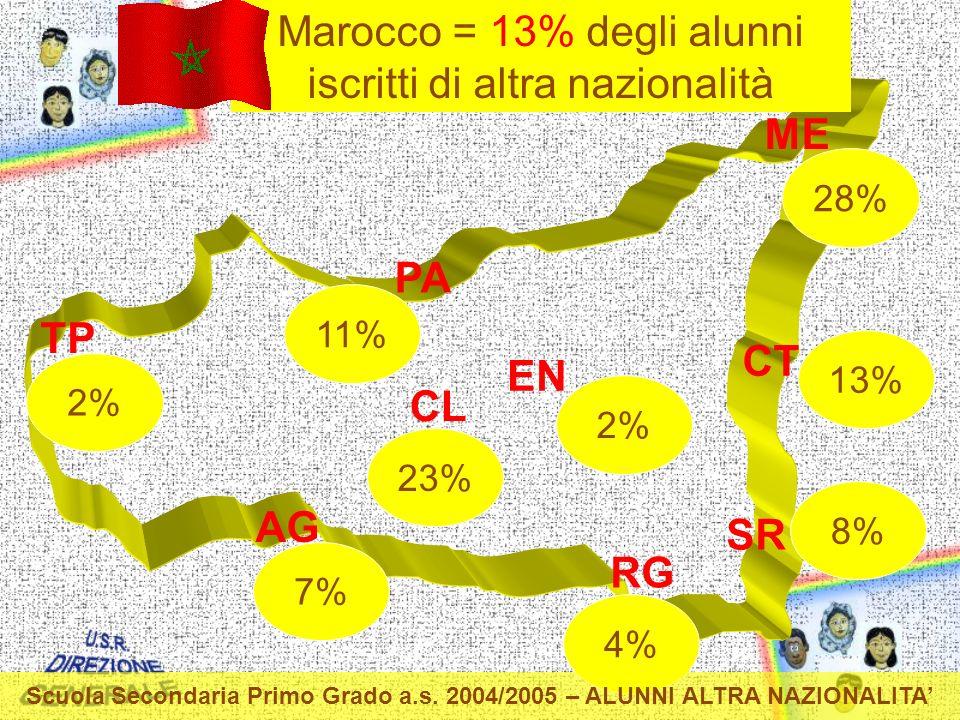 TP PA ME CT EN CL AG RG SR 7% 4% 23% 2% 11% 8% 28% 13% Marocco = 13% degli alunni iscritti di altra nazionalità Scuola Secondaria Primo Grado a.s.