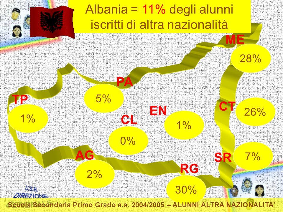 TP PA ME CT EN CL AG RG SR 2% 30% 0% 1% 5% 7% 28% 26% Albania = 11% degli alunni iscritti di altra nazionalità Scuola Secondaria Primo Grado a.s.