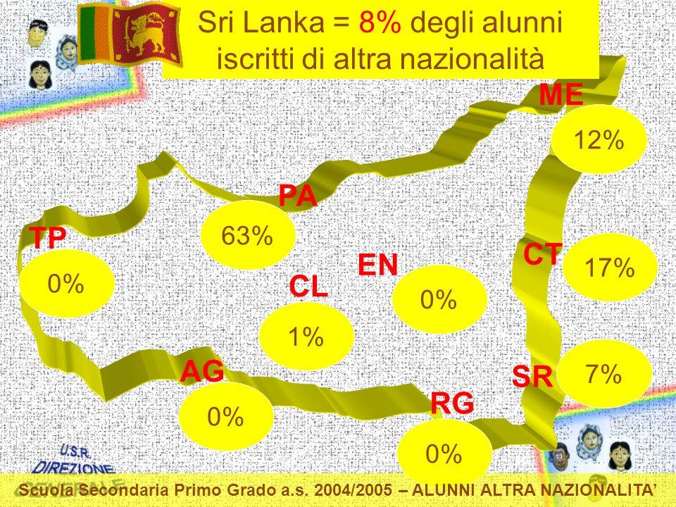 TP PA ME CT EN CL AG RG SR 0% 1% 0% 63% 7% 12% 17% Sri Lanka = 8% degli alunni iscritti di altra nazionalità Scuola Secondaria Primo Grado a.s.