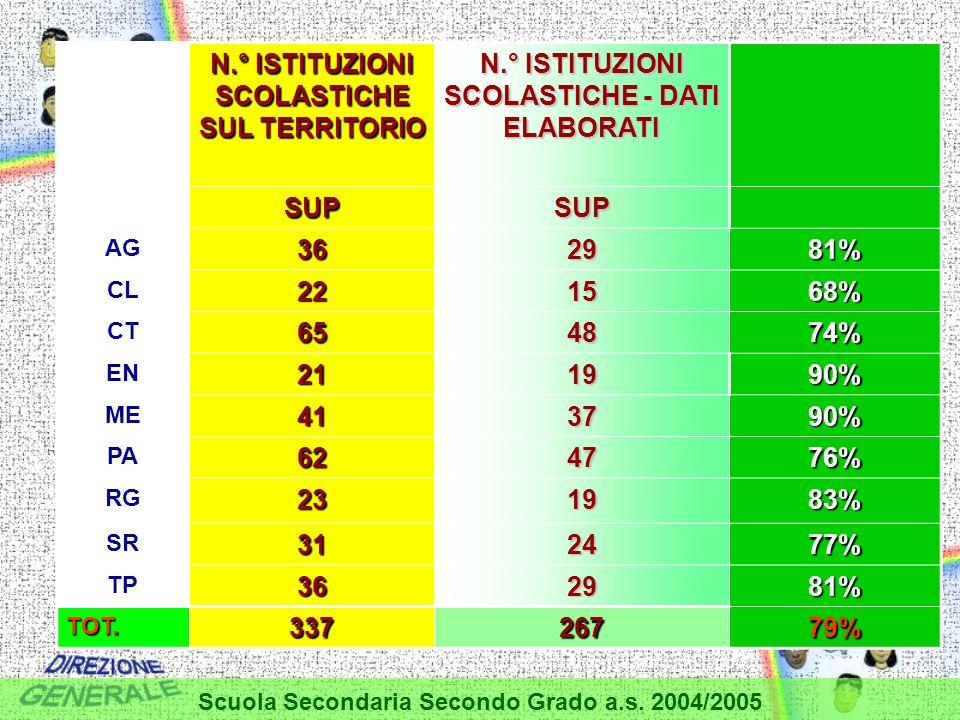 N.° ISTITUZIONI SCOLASTICHE SUL TERRITORIO N.° ISTITUZIONI SCOLASTICHE - DATI ELABORATI SUPSUP AG362981% CL221568% CT654874% EN211990% ME413790% PA624776% RG231983% SR312477% TP362981% TOT.33726779% Scuola Secondaria Secondo Grado a.s.