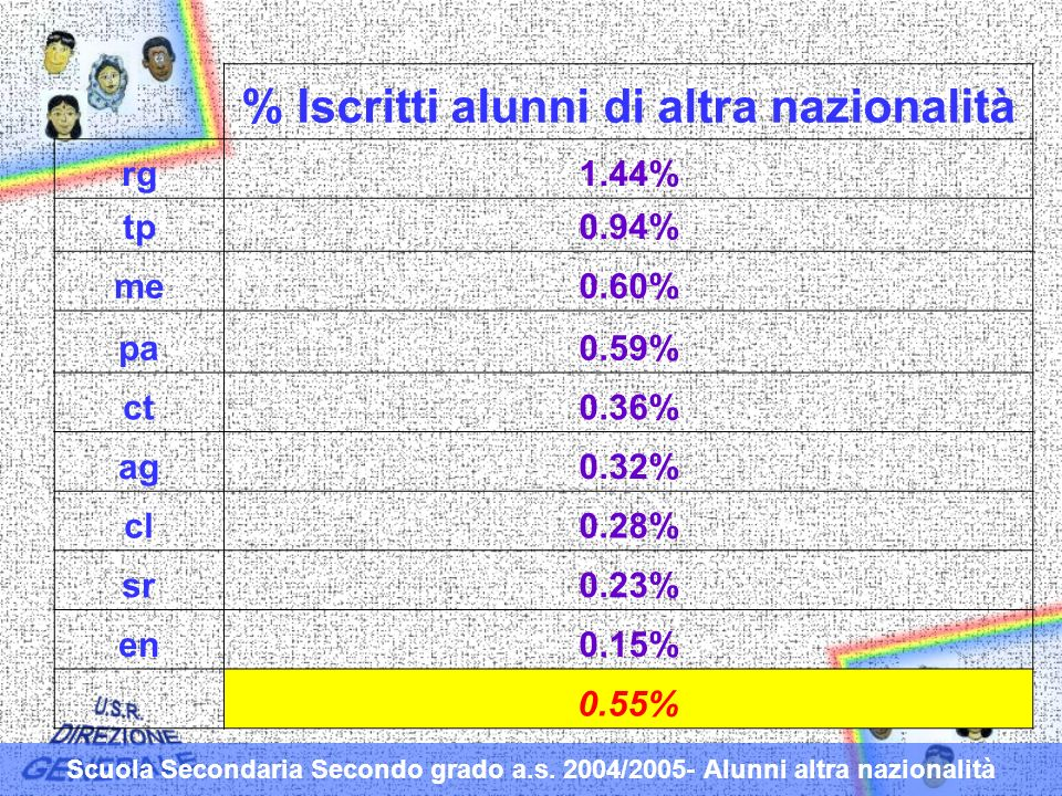 % Iscritti alunni di altra nazionalità rg1.44% tp0.94% me0.60% pa0.59% ct0.36% ag0.32% cl0.28% sr0.23% en0.15% 0.55% Scuola Secondaria Secondo grado a.s.