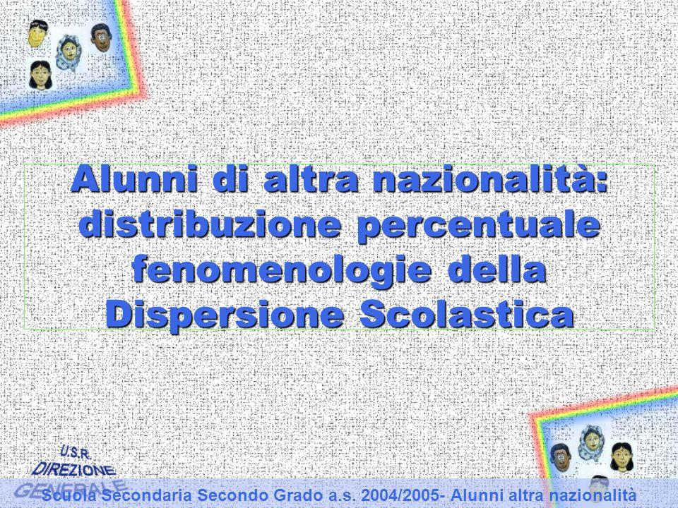 Alunni di altra nazionalità: distribuzione percentuale fenomenologie della Dispersione Scolastica Scuola Secondaria Secondo Grado a.s.
