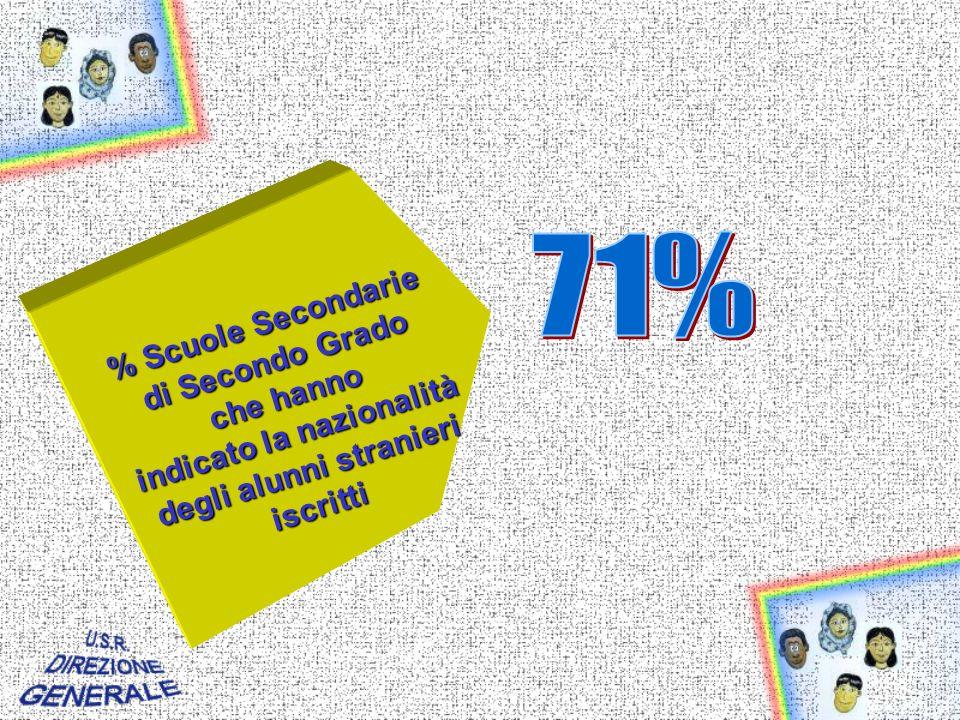 % Scuole Secondarie di Secondo Grado che hanno indicato la nazionalità degli alunni stranieri iscritti