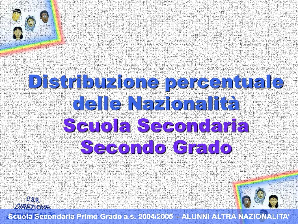 Distribuzione percentuale delle Nazionalità Scuola Secondaria Secondo Grado Scuola Secondaria Primo Grado a.s.